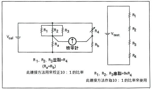 雖然可以用開爾文-瓦利分壓器來產生相當準確的固定的比率(福祿克公司的720A在10:1時為輸出的±1ppm),但是其主要的應用是將一個已知的輸入電壓進行細分。開爾文-瓦利分壓器由幾個電阻器串相互連接而成,如圖9-7所示。   圖9-7爾文-瓦利分壓器的簡化電路圖 雖然分壓器中大多數的電阻串由10個以上的電阻器組成,但其功能卻是十進位的分壓器。通常第一個十進位是由11個阻值為R的等值電阻器組成的。但是,為了獲得如福祿克公司的720A的10%的超量程能力,其第一個十進位由12個電阻器組成。當第一
